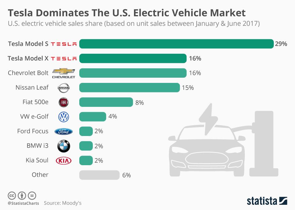 Elektroautos: Tesla hat in den USA die Nase vorn